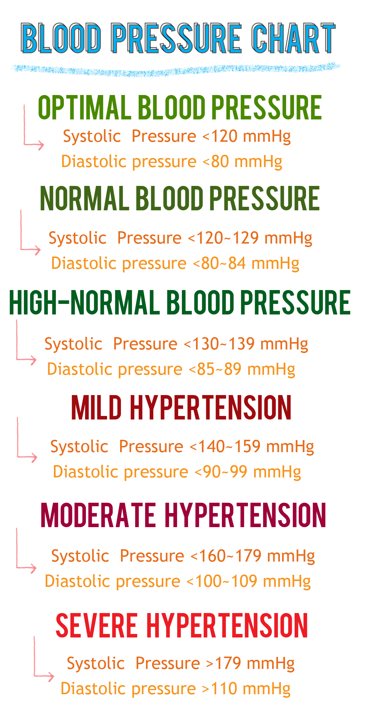 blood pressure chart by age and gender pdf